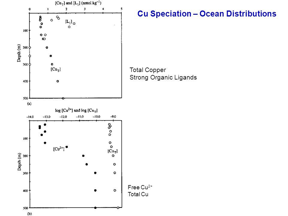 Cu Speciation – Ocean Distributions Total Copper Strong Organic Ligands Free Cu 2+ Total Cu