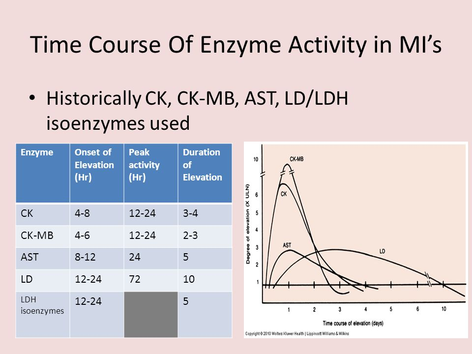 Time Course Of Enzyme Activity in MI's Historically CK, CK-MB, AST, LD/LDH isoenzymes used EnzymeOnset of Elevation (Hr) Peak activity (Hr) Duration o