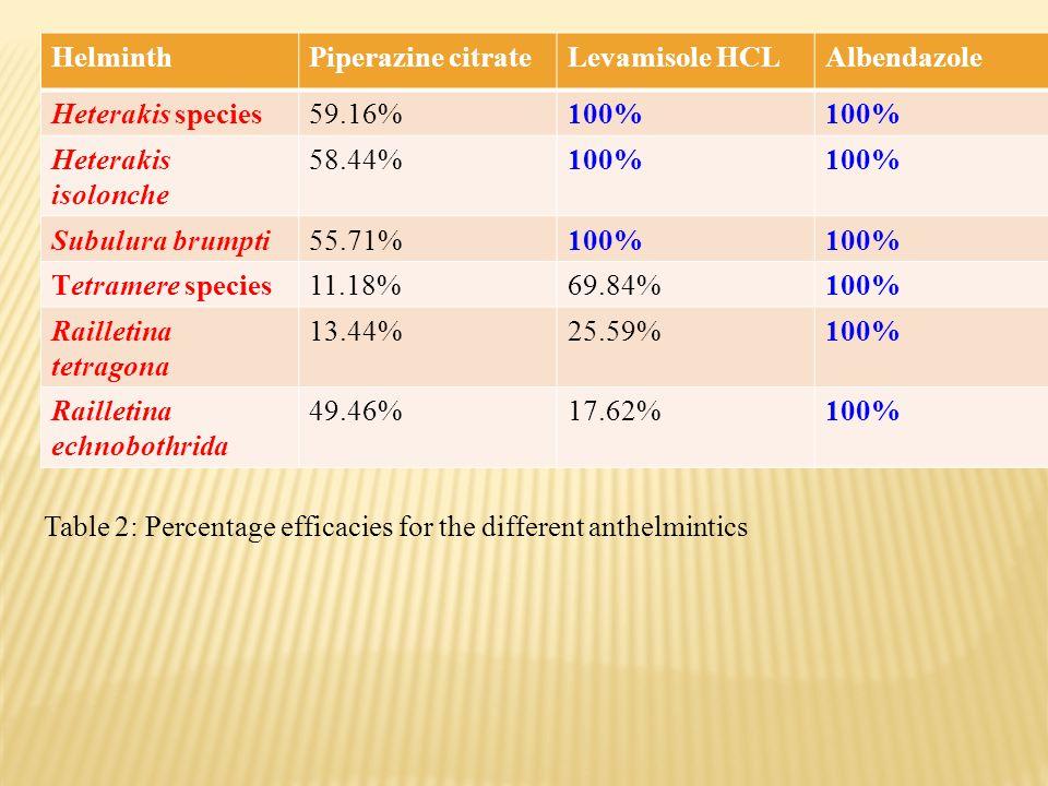 HelminthPiperazine citrateLevamisole HCLAlbendazole Heterakis species59.16%100% Heterakis isolonche 58.44%100% Subulura brumpti55.71%100% Tetramere species11.18%69.84%100% Railletina tetragona 13.44%25.59%100% Railletina echnobothrida 49.46%17.62%100% Table 2: Percentage efficacies for the different anthelmintics