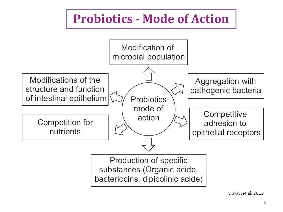 Probiotics - Mode of Action Tiwari et al, 2012 6