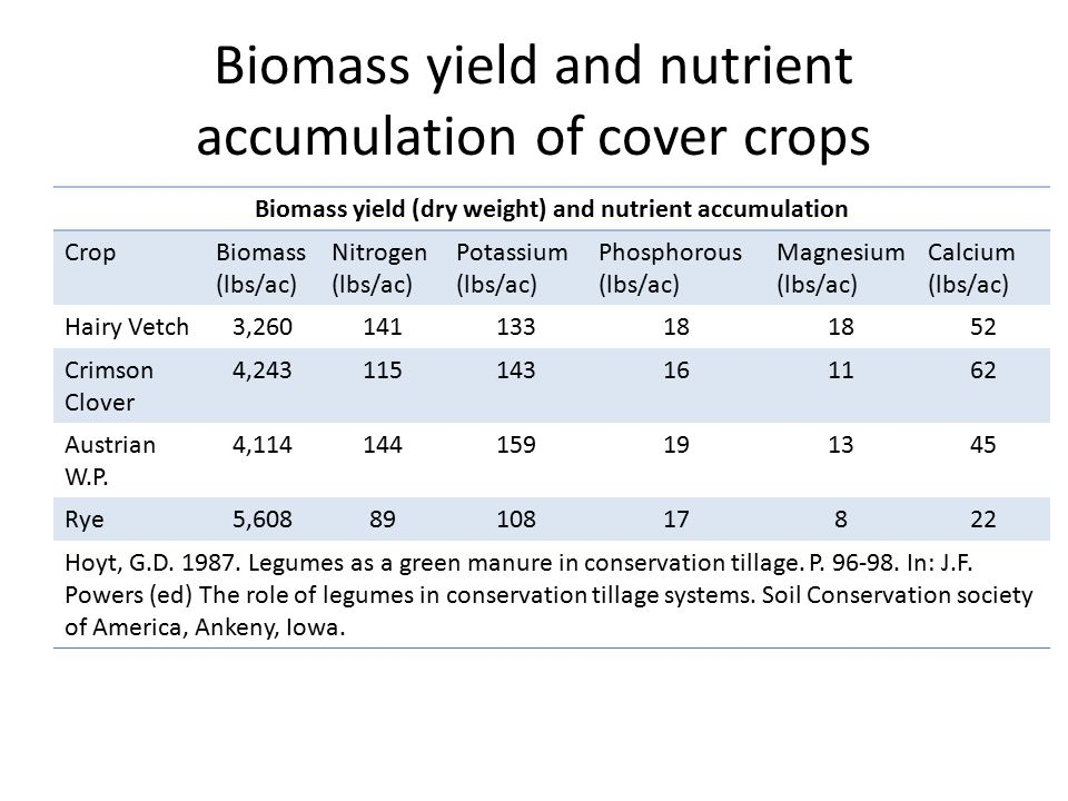 Biomass yield and nutrient accumulation of cover crops Biomass yield (dry weight) and nutrient accumulation CropBiomass (lbs/ac) Nitrogen (lbs/ac) Potassium (lbs/ac) Phosphorous (lbs/ac) Magnesium (lbs/ac) Calcium (lbs/ac) Hairy Vetch3,26014113318 52 Crimson Clover 4,243115143161162 Austrian W.P.
