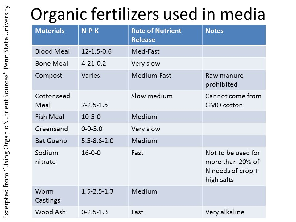 Adding organic fertilizers Adding organic fertilizers preplant and through fertigation – Hartz and Johnstone (2006) found that 47-60% of organic N was made available in 2 weeks from organic fertilizers – Up to 70% was available after 8 weeks – Temperature had some effect, but not large – Chilean Nitrate = Sodium nitrate Nitrogen availability from high nitrogen containing organic fertilizers, Hartz and Johnstone 2006, HortTechnology