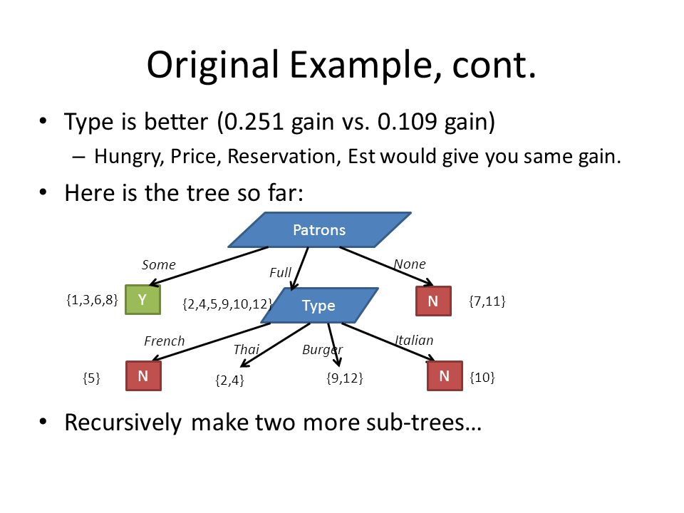 Original Example, cont. Type is better (0.251 gain vs. 0.109 gain) – Hungry, Price, Reservation, Est would give you same gain. Here is the tree so far