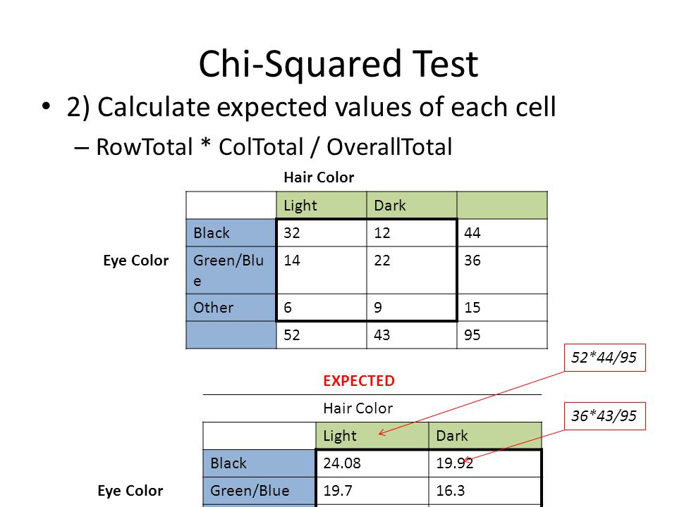Chi-Squared Test 2) Calculate expected values of each cell – RowTotal * ColTotal / OverallTotal EXPECTED Hair Color LightDark Black24.0819.92 Eye ColorGreen/Blue19.716.3 Other8.216.8 Hair Color LightDark Black321244 Eye ColorGreen/Blu e 142236 Other6915 524395 52*44/95 36*43/95