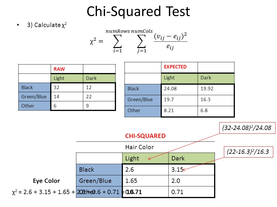 Chi-Squared Test CHI-SQUARED Hair Color LightDark Black2.63.15 Eye ColorGreen/Blue1.652.0 Other0.60.71 (32-24.08) 2 /24.08 (22-16.3) 2 /16.3 EXPECTED
