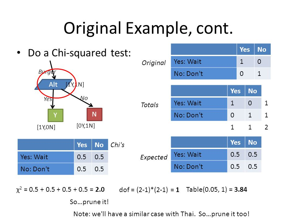 Original Example, cont. Do a Chi-squared test: Burger Alt [1Y,1N] Yes No [1Y,0N] [0Y,1N] N Y YesNo Yes: Wait10 No: Don't01 YesNo Yes: Wait101 No: Don'