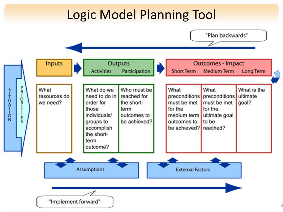 www.gardening.cornell.edu Logic Model Planning Tool