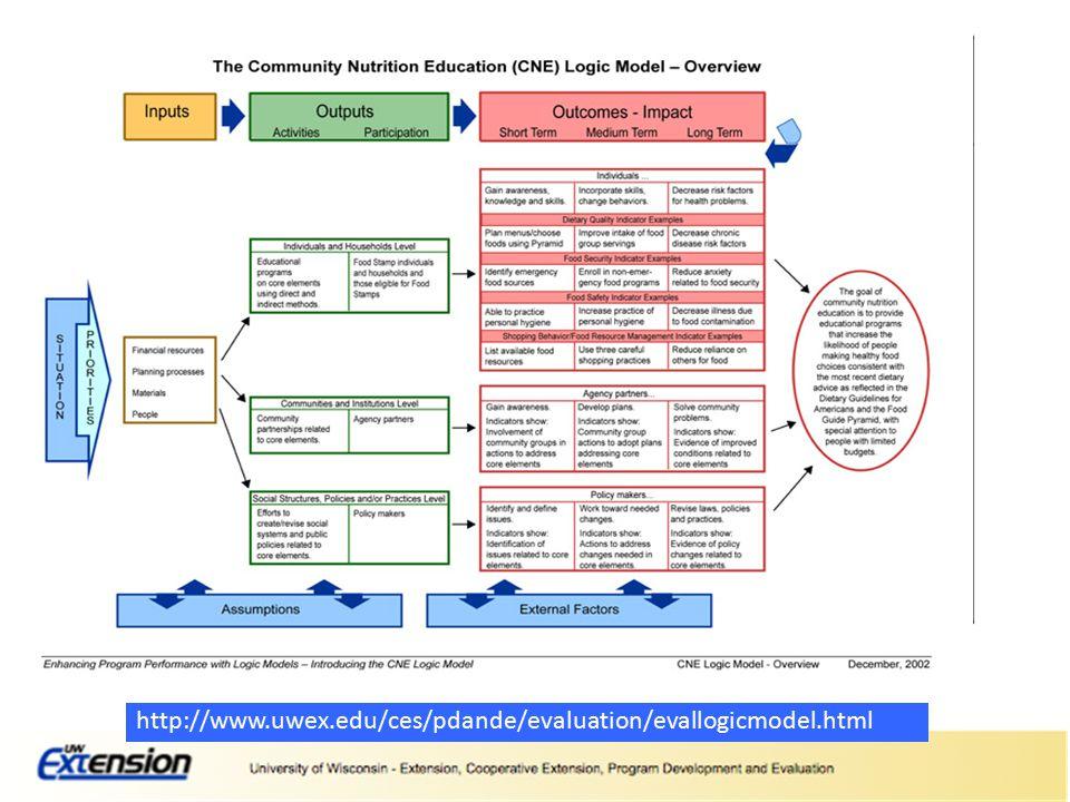 http://www.uwex.edu/ces/pdande/evaluation/evallogicmodel.html