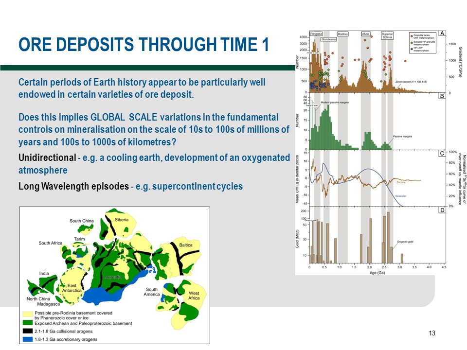 13 ORE DEPOSITS THROUGH TIME 1 Certain periods of Earth history appear to be particularly well endowed in certain varieties of ore deposit. Does this