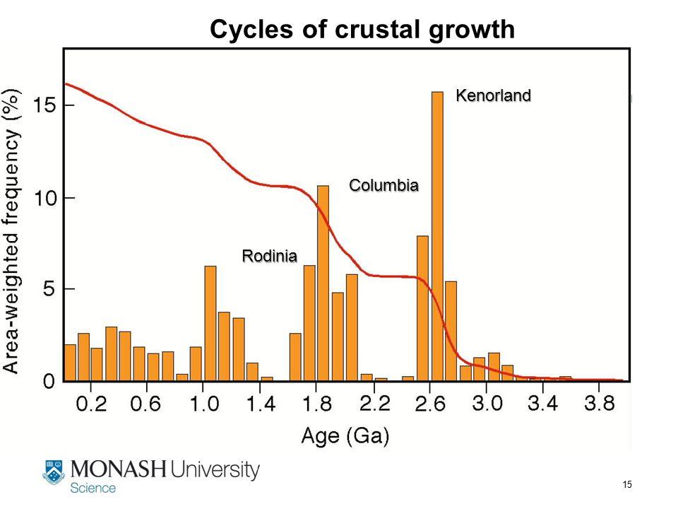 15 Cycles of crustal growth Kenorland Columbia Rodinia