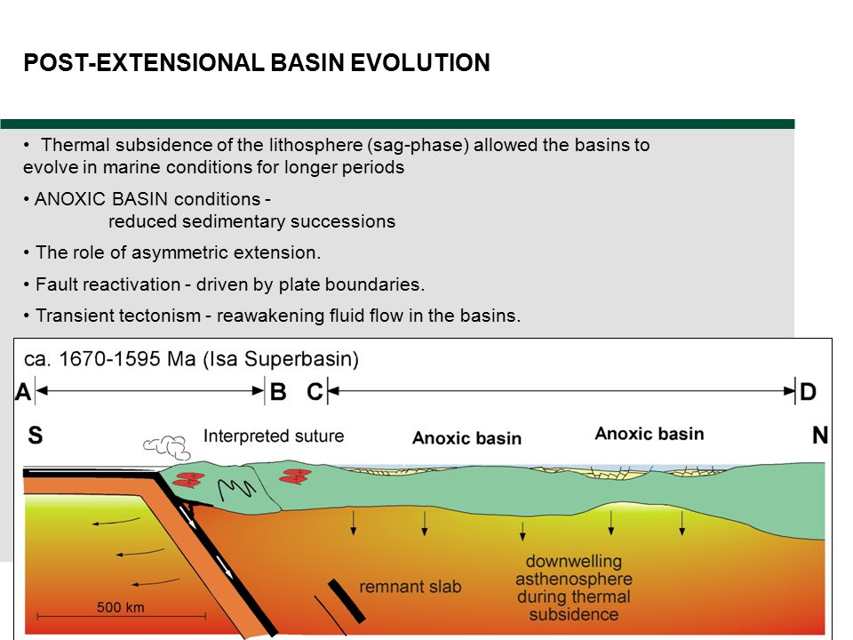 29 Thermal subsidence of the lithosphere (sag-phase) allowed the basins to evolve in marine conditions for longer periods ANOXIC BASIN conditions - re