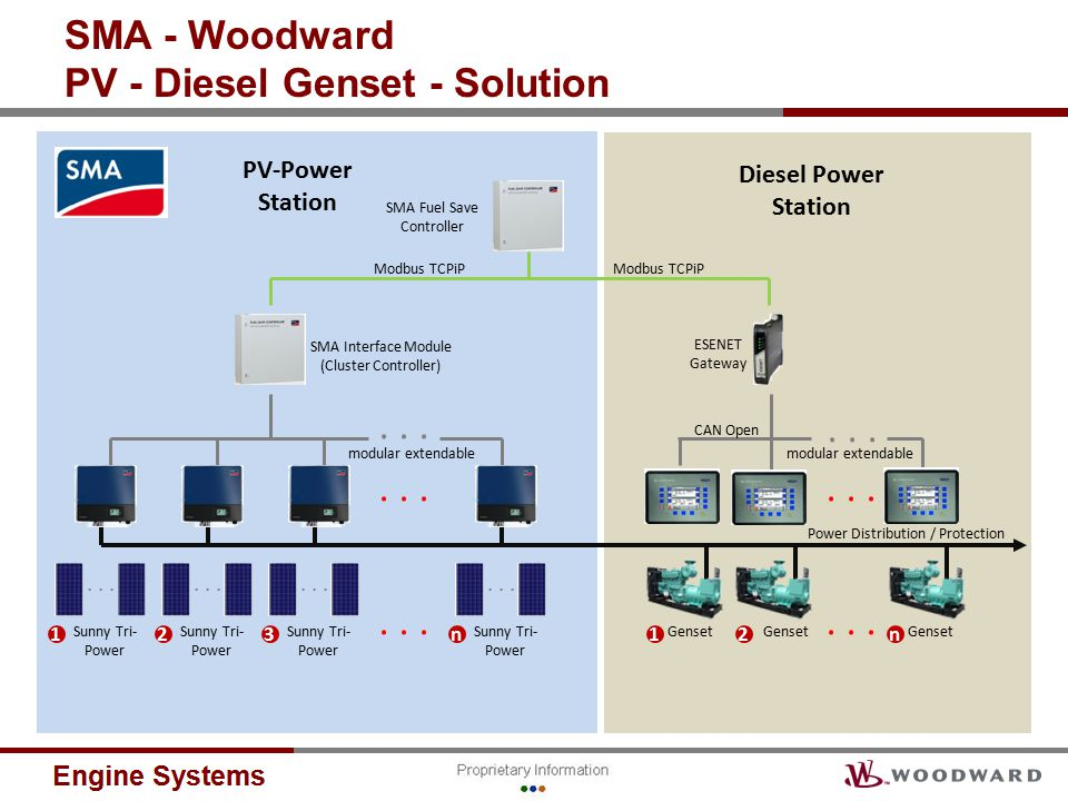 SMA - Woodward PV - Diesel Genset - Solution Genset 12n...