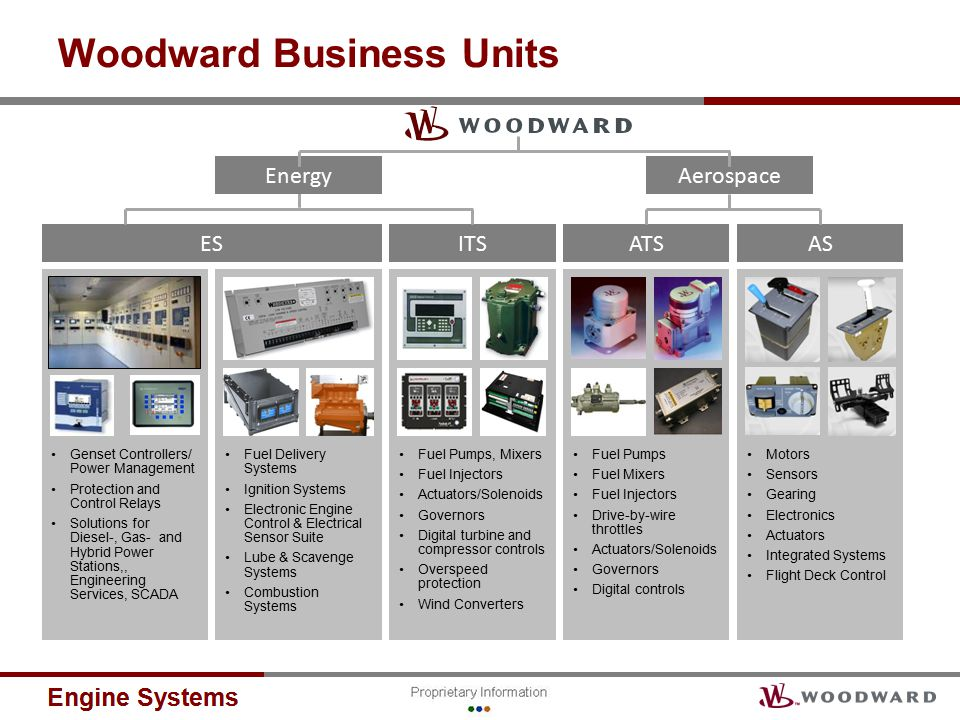 Woodward Business Units ASATSITSES EnergyAerospace Motors Sensors Gearing Electronics Actuators Integrated Systems Flight Deck Control Fuel Pumps Fuel Mixers Fuel Injectors Drive-by-wire throttles Actuators/Solenoids Governors Digital controls Fuel Pumps, Mixers Fuel Injectors Actuators/Solenoids Governors Digital turbine and compressor controls Overspeed protection Wind Converters Fuel Delivery Systems Ignition Systems Electronic Engine Control & Electrical Sensor Suite Lube & Scavenge Systems Combustion Systems Genset Controllers/ Power Management Protection and Control Relays Solutions for Diesel-, Gas- and Hybrid Power Stations,, Engineering Services, SCADA
