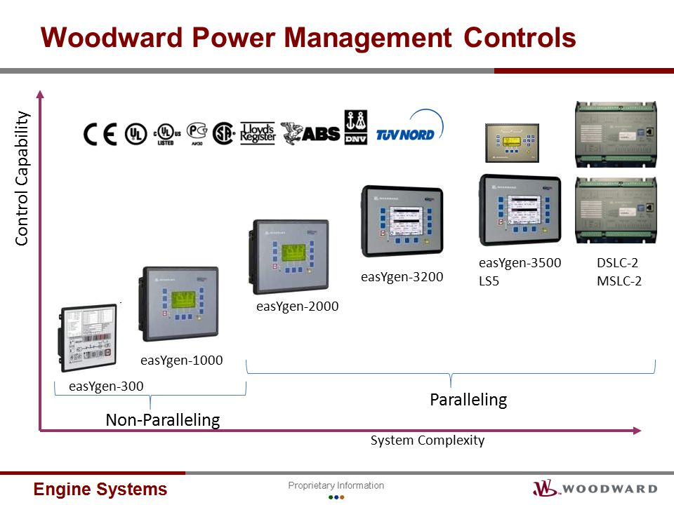 Woodward Power Management Controls Control Capability System Complexity Non-Paralleling Paralleling easYgen-300 easYgen-1000 easYgen-2000 easYgen-3200