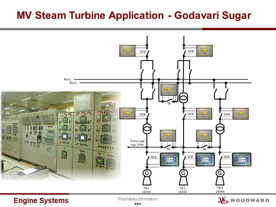 MV Steam Turbine Application - Godavari Sugar G GCB G G Plant Load max 7MW MCB TG 1 10MW TG 2 15MW TG 3 20MW MCB TB Bus 1 Bus 2 MCB TB