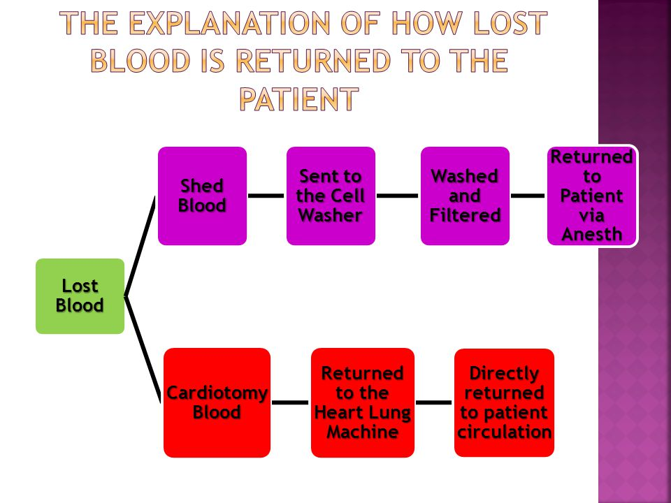 Lost Blood Shed Blood Sent to the Cell Washer Washed and Filtered Returned to Patient via Anesth Cardiotomy Blood Returned to the Heart Lung Machine Directly returned to patient circulation