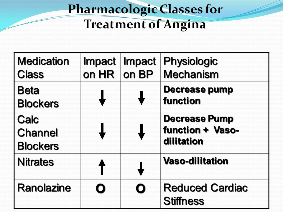 Medication Class Impact on HR Impact on BP Physiologic Mechanism Beta Blockers Decrease pump function Calc Channel Blockers Decrease Pump function + Vaso- dilitation NitratesVaso-dilitation RanolazineOO Reduced Cardiac Stiffness Pharmacologic Classes for Treatment of Angina