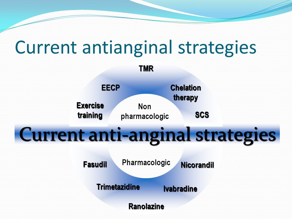 Current antianginal strategies Current anti-anginal strategies Non pharmacologic Pharmacologic Trimetazidine Fasudil Nicorandil Ivabradine Ranolazine Exercise training EECPChelationtherapy SCS TMR
