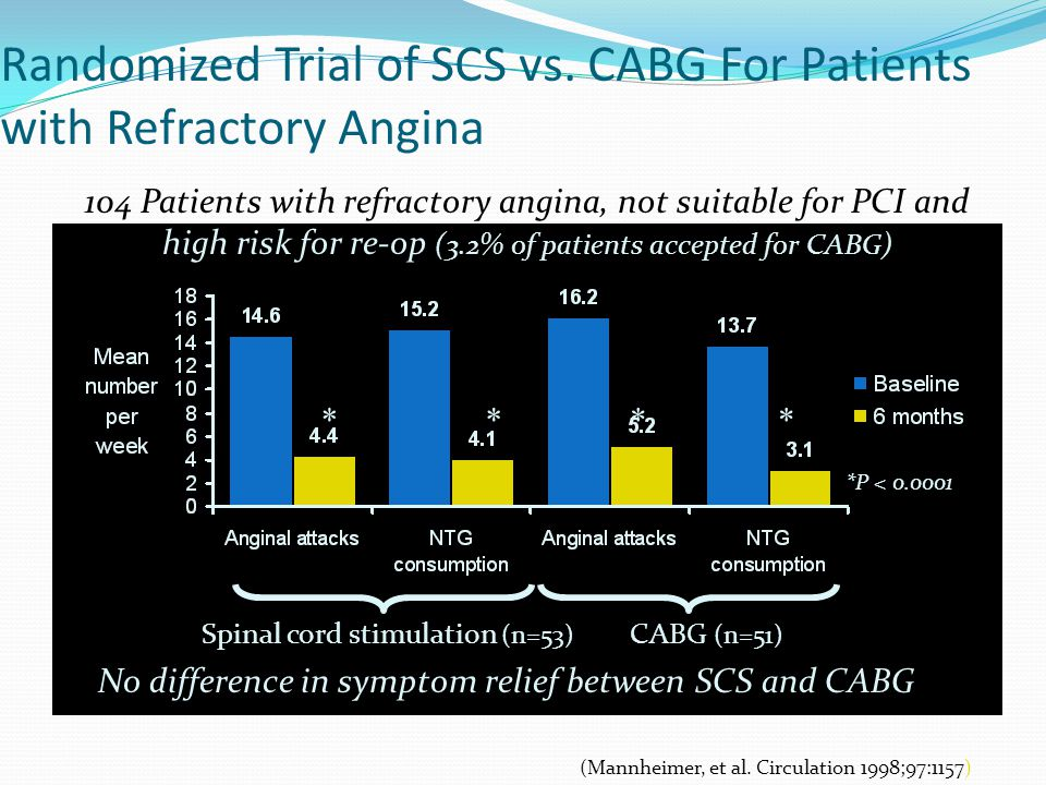 Randomized Trial of SCS vs.