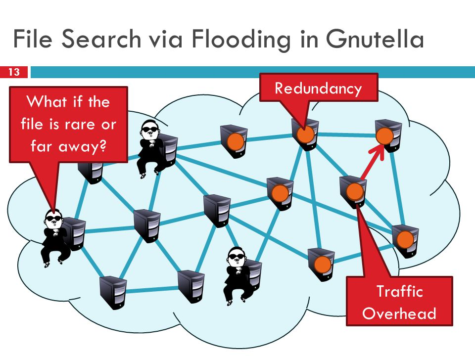 File Search via Flooding in Gnutella 13 What if the file is rare or far away.