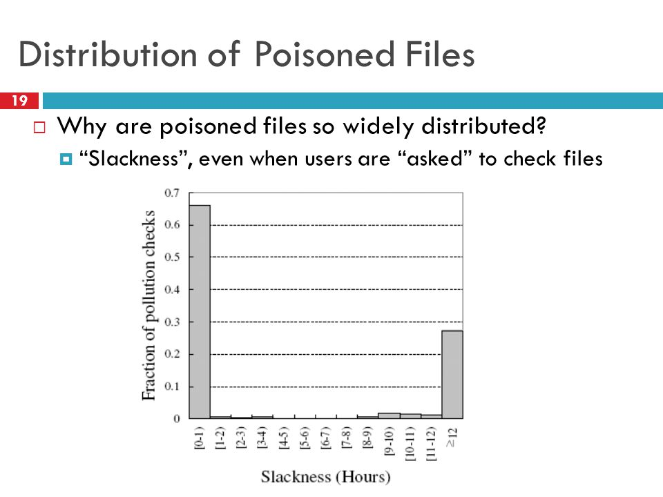 "Distribution of Poisoned Files  Why are poisoned files so widely distributed?  ""Slackness"", even when users are ""asked"" to check files 19"