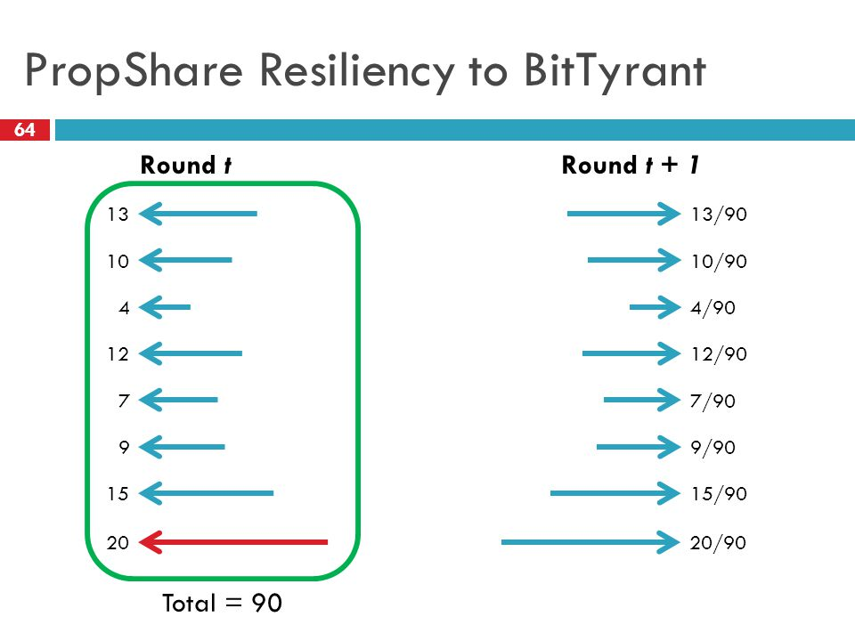 PropShare Resiliency to BitTyrant 64 Round tRound t + 1 13 10 4 12 7 9 15 13/90 10/90 12/90 15/90 Total = 90 4/90 7/90 9/90 2020/90