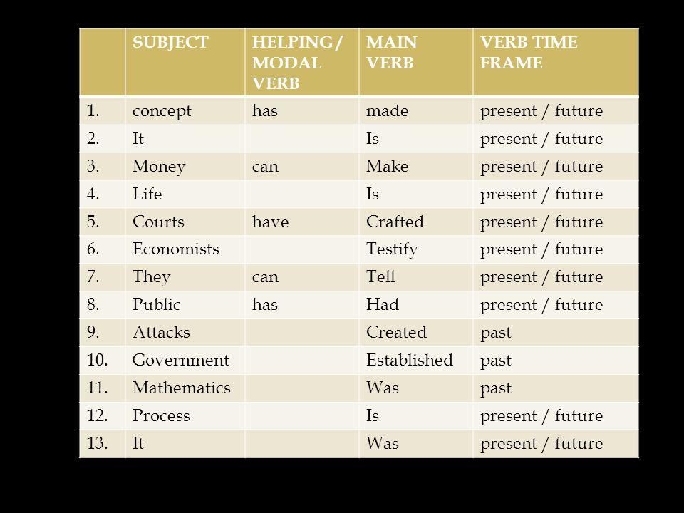 SUBJECTHELPING / MODAL VERB MAIN VERB VERB TIME FRAME 1.concepthasmadepresent / future 2.ItIspresent / future 3.MoneycanMakepresent / future 4.LifeIsp