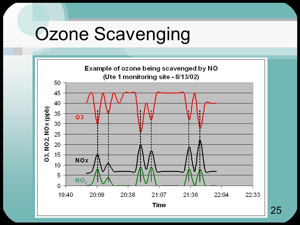 25 Ozone Scavenging