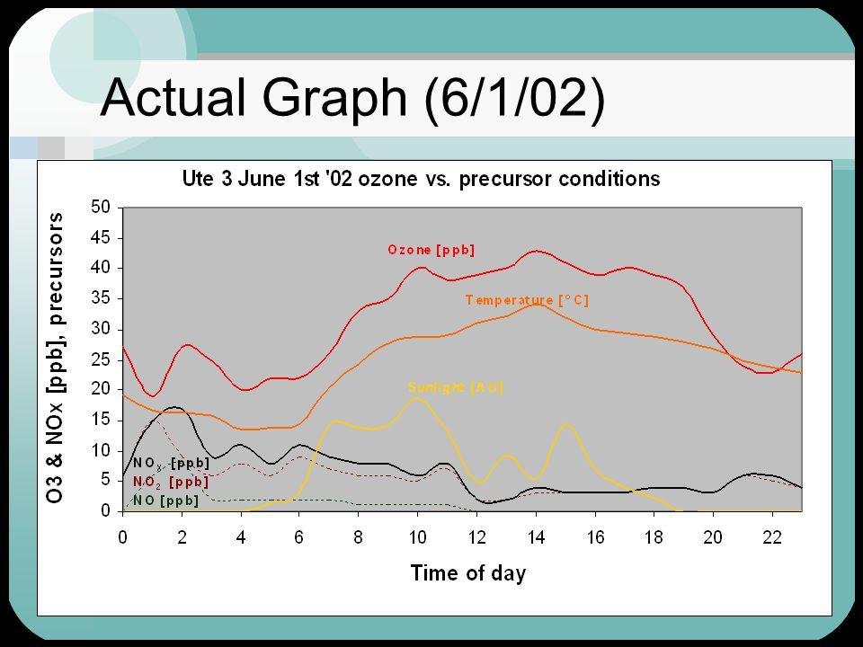29 Actual Graph (6/1/02)