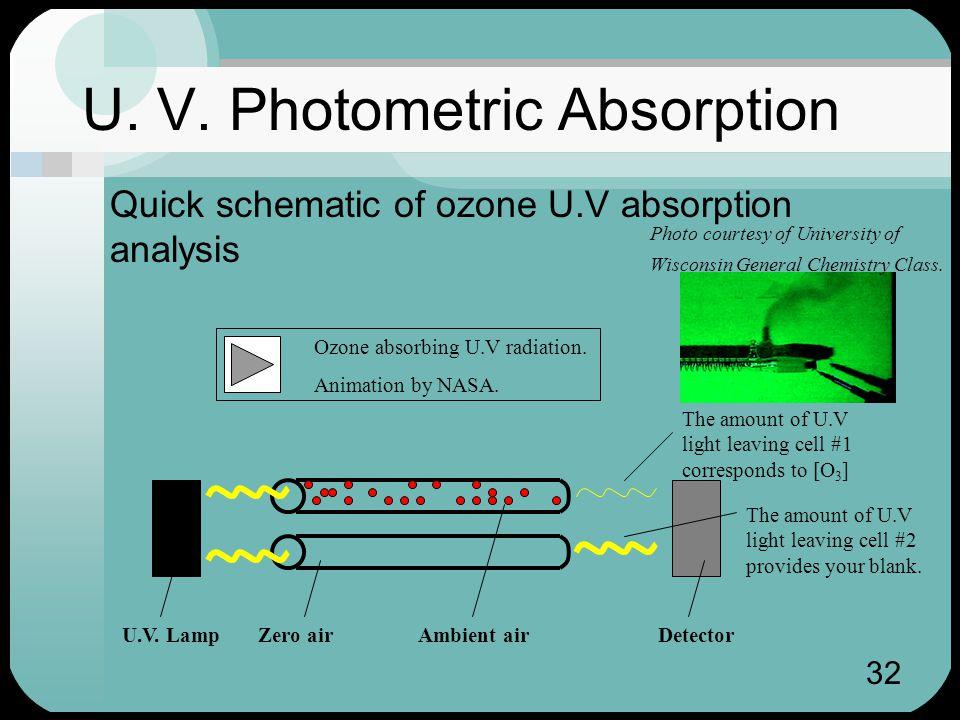 32 U. V. Photometric Absorption Quick schematic of ozone U.V absorption analysis Ozone absorbing U.V radiation. Animation by NASA. Zero airAmbient air