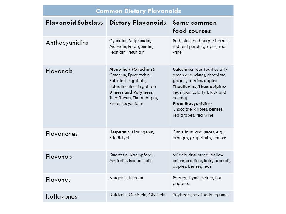 Common Dietary Flavonoids Flavonoid SubclassDietary FlavonoidsSome common food sources Anthocyanidins Cyanidin, Delphinidin, Malvidin, Pelargonidin, P