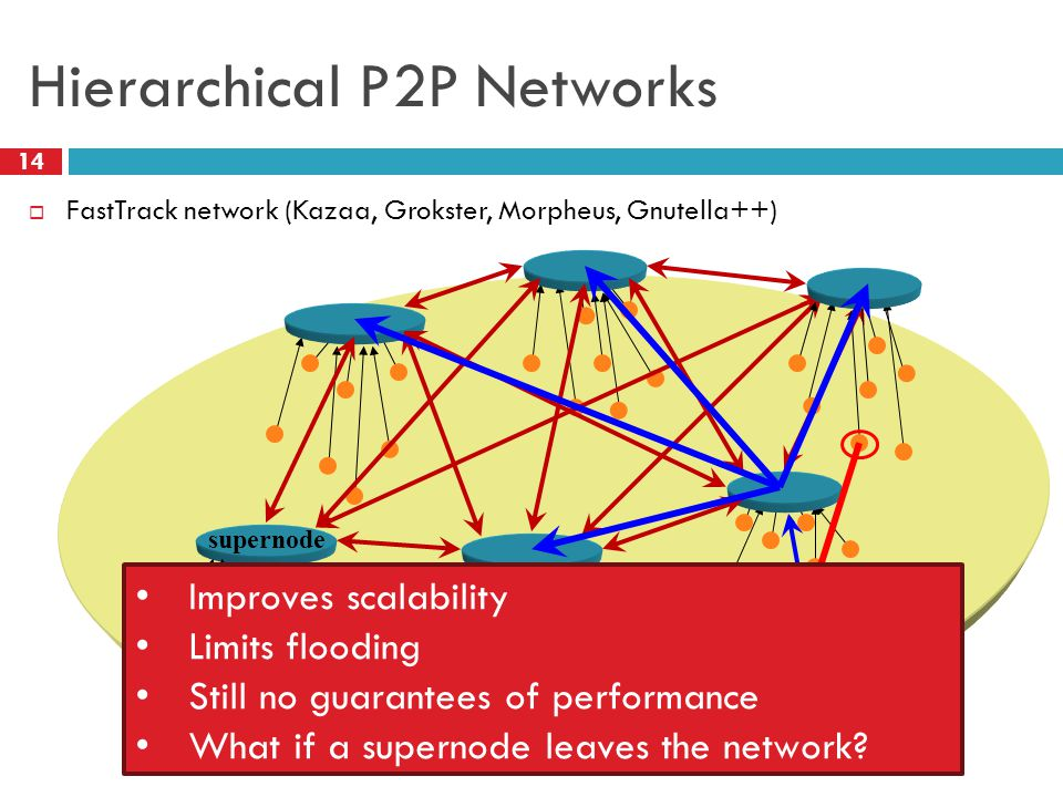 Hierarchical P2P Networks  FastTrack network (Kazaa, Grokster, Morpheus, Gnutella++) supernode 14 Improves scalability Limits flooding Still no guara