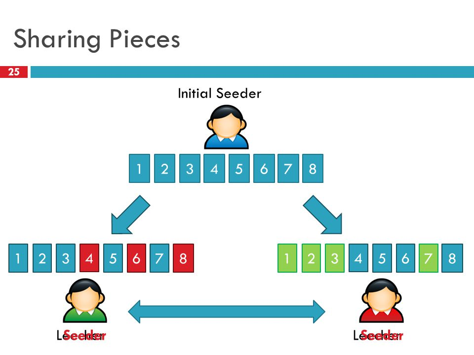 Sharing Pieces 25 Initial Seeder 12345678 Leecher 123 5 4 7681235 4 768 Seeder