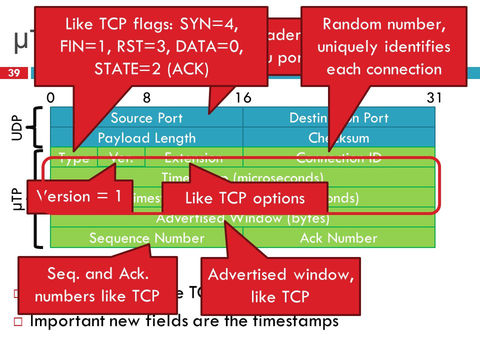 µTP Header 39 Destination Port 01631 Payload Length Source Port Checksum 84 Connection ID Timestamp (microseconds) Type Advertised Window (bytes) Time