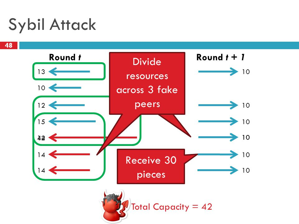 Sybil Attack 48 Round tRound t + 1 Total Capacity = 42 13 10 12 15 10 42 Only receive 10 pieces 14 10 14 10 Divide resources across 3 fake peers Recei