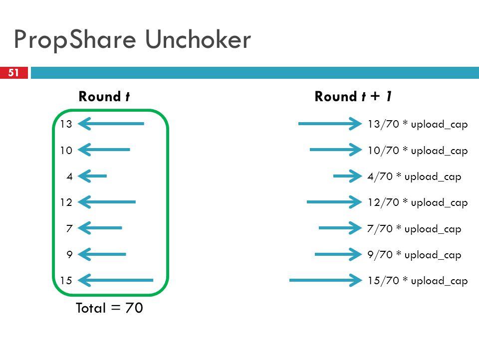 PropShare Unchoker 51 Round tRound t + 1 13 10 4 12 7 9 15 13/70 * upload_cap 10/70 * upload_cap 12/70 * upload_cap 15/70 * upload_cap Total = 70 4/70