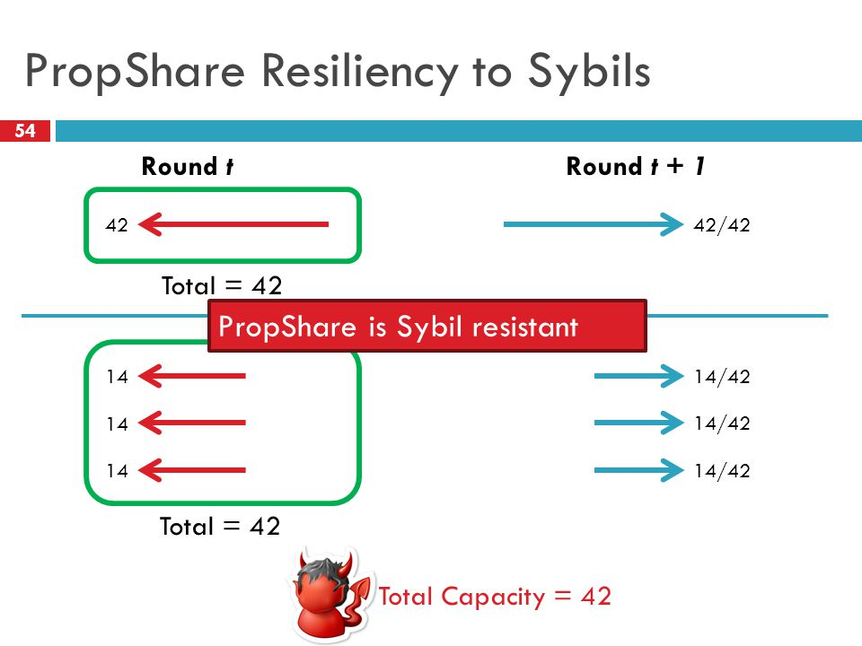 PropShare Resiliency to Sybils 54 Round tRound t + 1 Total = 42 4242/42 Total = 42 1414/42 14 14/42 Total Capacity = 42 PropShare is Sybil resistant