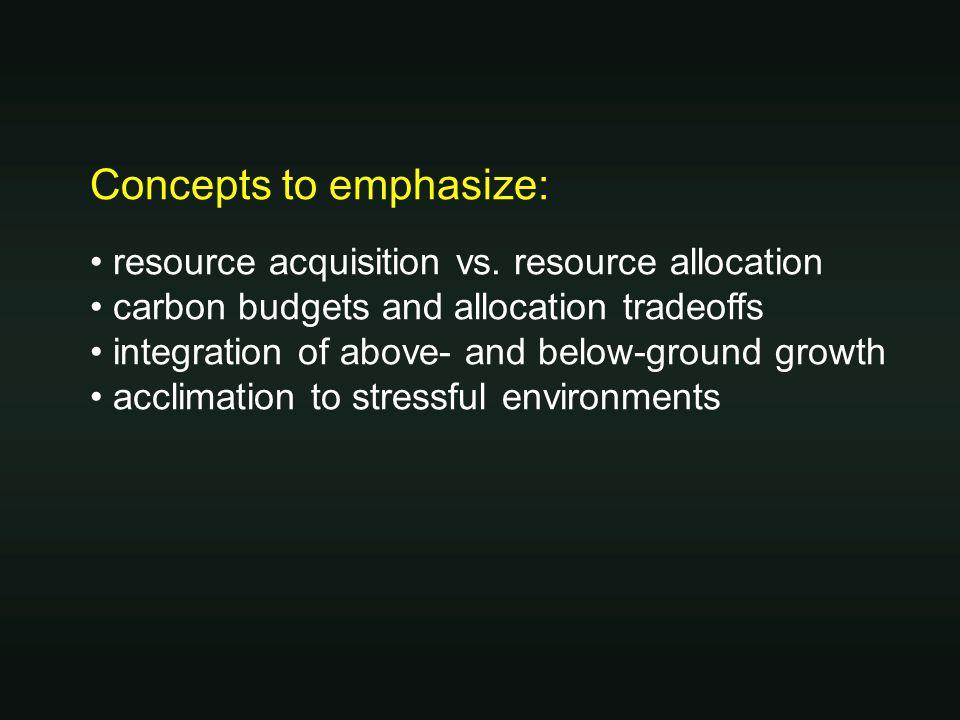 Resource acquisition vs. allocation (Income vs. budgeting)