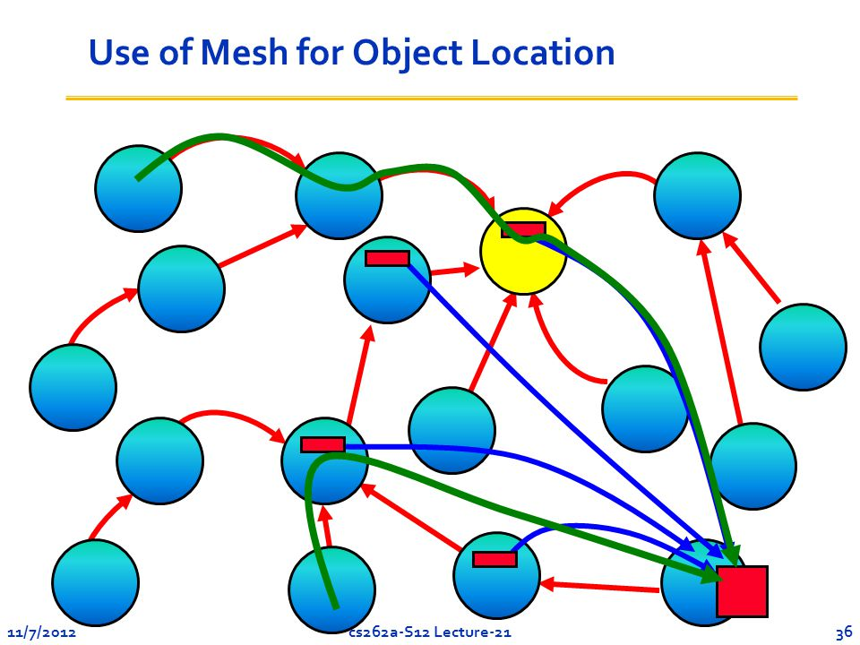 11/7/201236cs262a-S12 Lecture-21 Use of Mesh for Object Location