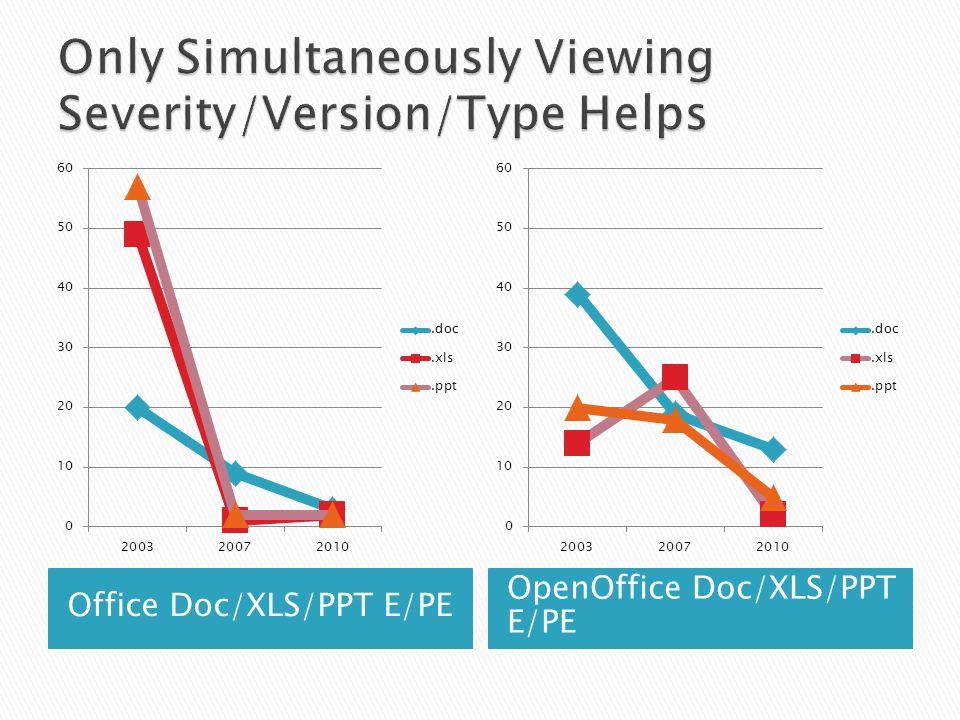 Office Doc/XLS/PPT E/PE OpenOffice Doc/XLS/PPT E/PE