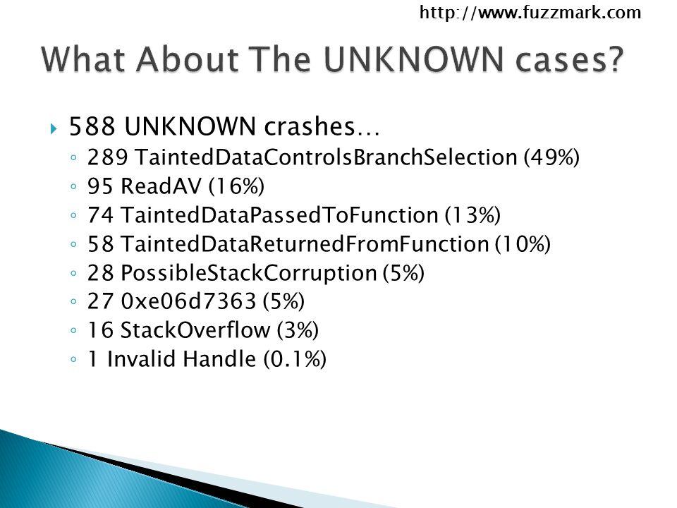 http://www.fuzzmark.com  588 UNKNOWN crashes… ◦ 289 TaintedDataControlsBranchSelection (49%) ◦ 95 ReadAV (16%) ◦ 74 TaintedDataPassedToFunction (13%) ◦ 58 TaintedDataReturnedFromFunction (10%) ◦ 28 PossibleStackCorruption (5%) ◦ 27 0xe06d7363 (5%) ◦ 16 StackOverflow (3%) ◦ 1 Invalid Handle (0.1%)