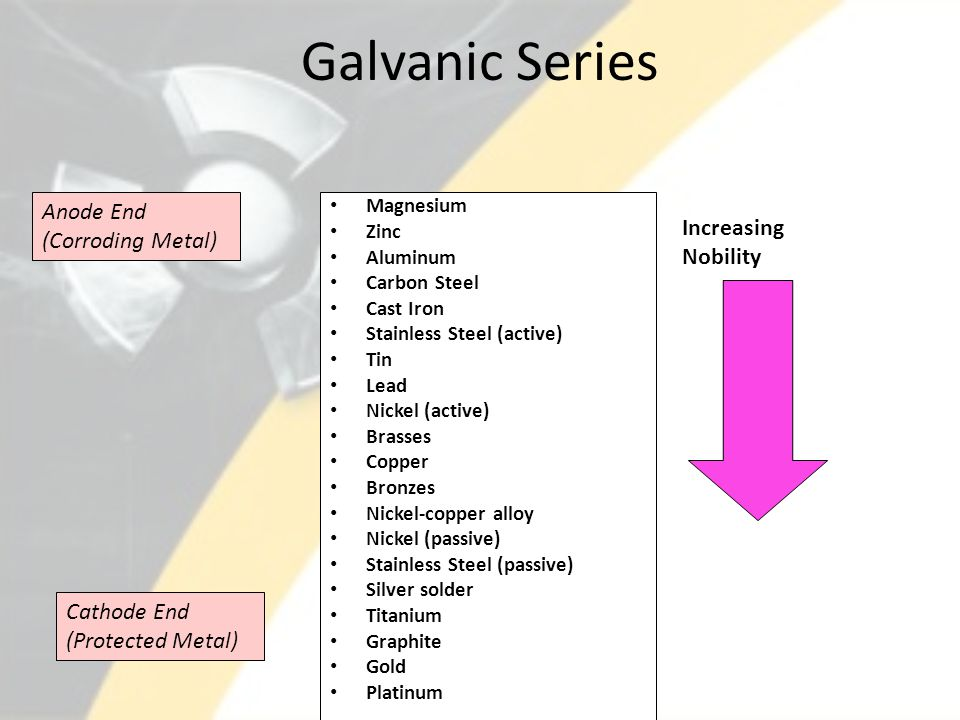 Galvanic Series Magnesium Zinc Aluminum Carbon Steel Cast Iron Stainless Steel (active) Tin Lead Nickel (active) Brasses Copper Bronzes Nickel-copper