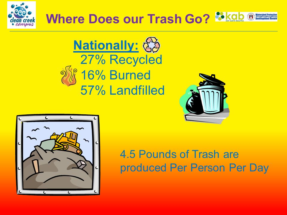 27% Recycled 16% Burned 57% Landfilled 4.5 Pounds of Trash are produced Per Person Per Day Where Does our Trash Go.