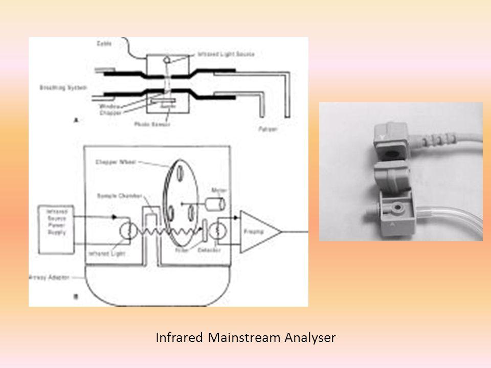 Infrared Mainstream Analyser