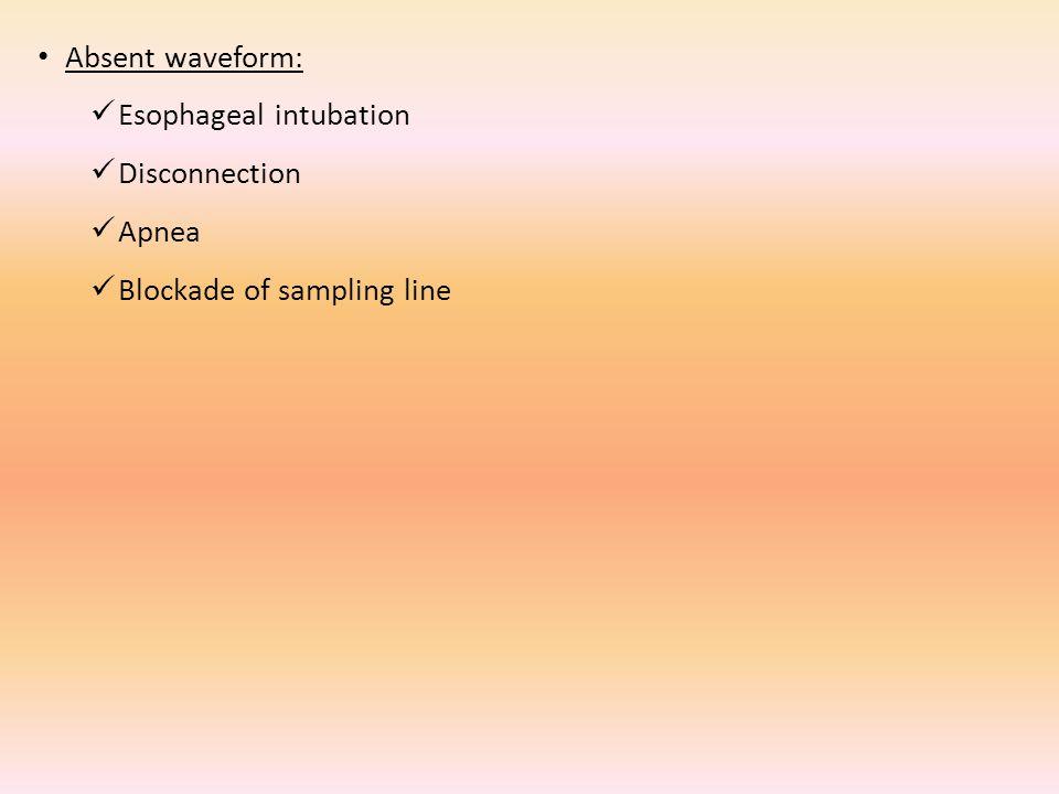 Absent waveform: Esophageal intubation Disconnection Apnea Blockade of sampling line