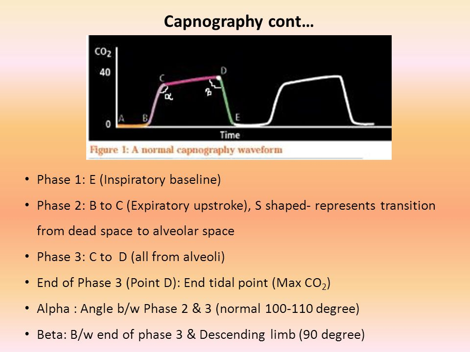 Capnography cont… Phase 1: E (Inspiratory baseline) Phase 2: B to C (Expiratory upstroke), S shaped- represents transition from dead space to alveolar space Phase 3: C to D (all from alveoli) End of Phase 3 (Point D): End tidal point (Max CO 2 ) Alpha : Angle b/w Phase 2 & 3 (normal 100-110 degree) Beta: B/w end of phase 3 & Descending limb (90 degree)