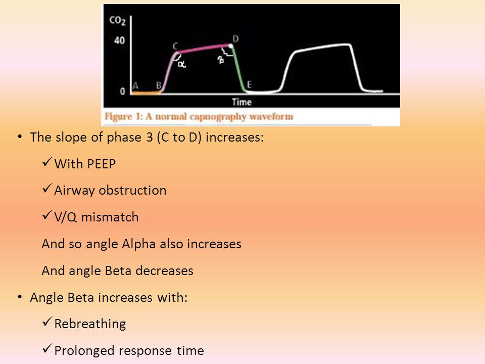 The slope of phase 3 (C to D) increases: With PEEP Airway obstruction V/Q mismatch And so angle Alpha also increases And angle Beta decreases Angle Beta increases with: Rebreathing Prolonged response time