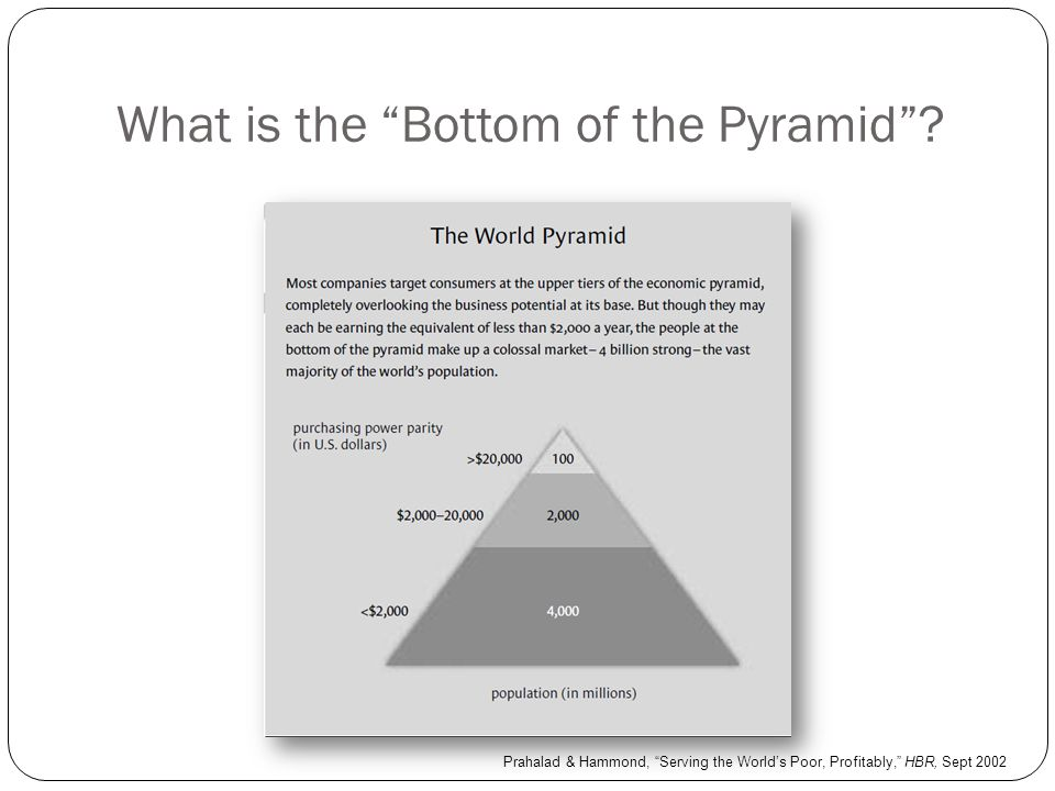 What is the Bottom of the Pyramid .