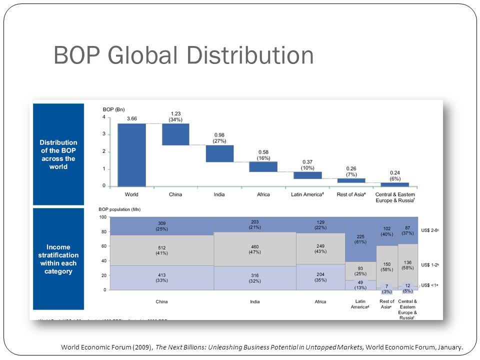 BOP Global Distribution World Economic Forum (2009), The Next Billions: Unleashing Business Potential in Untapped Markets, World Economic Forum, January.