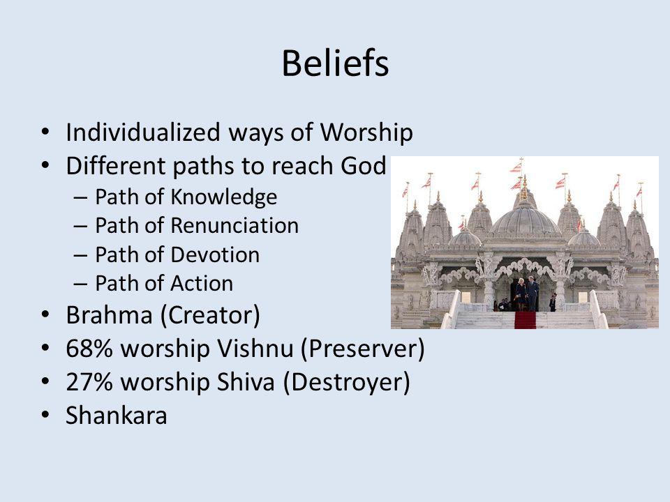 Beliefs Individualized ways of Worship Different paths to reach God – Path of Knowledge – Path of Renunciation – Path of Devotion – Path of Action Brahma (Creator) 68% worship Vishnu (Preserver) 27% worship Shiva (Destroyer) Shankara
